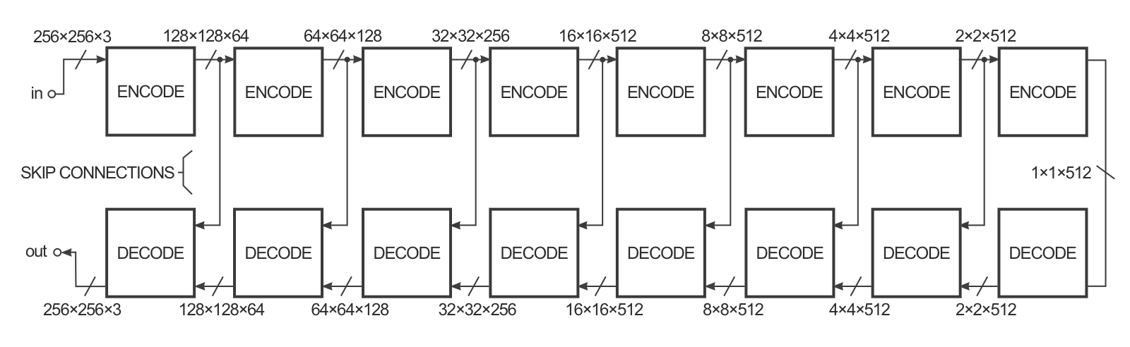 Conditional Generation · Machine Learning